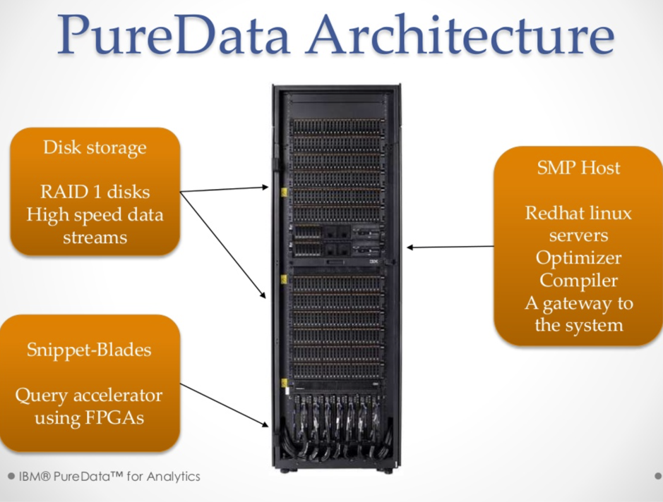 Netezza Pure Data Architecture