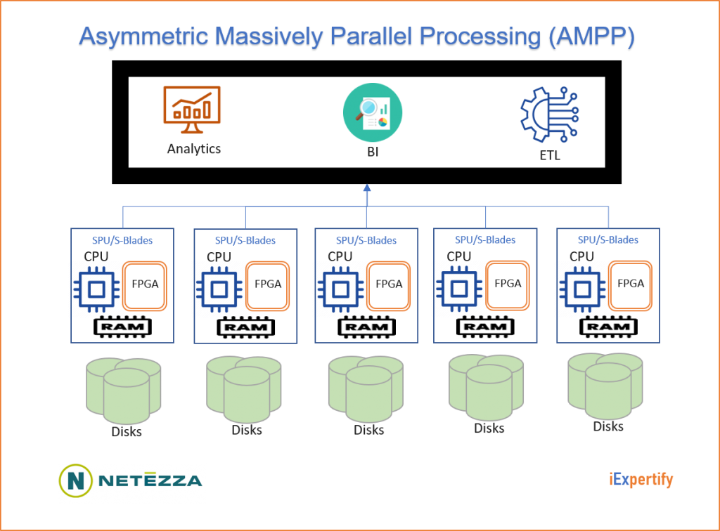 Assymetric-Massively-Parallel-Processing-AMPP