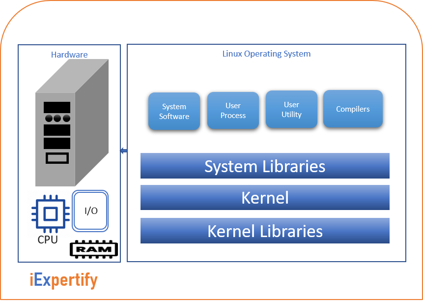 Linux System components