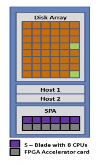 Host, SPA in Netezza