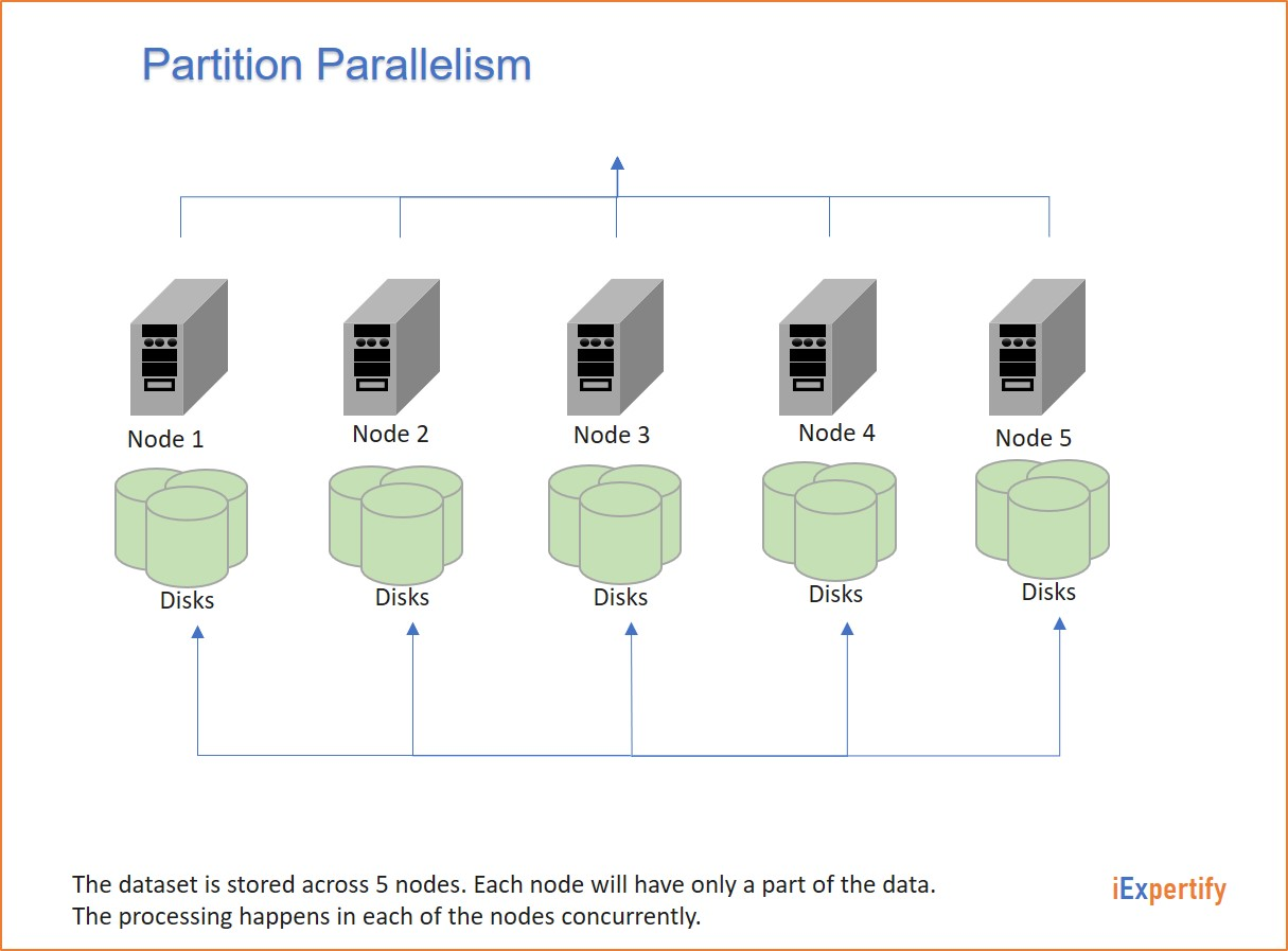 Partition-parallelism