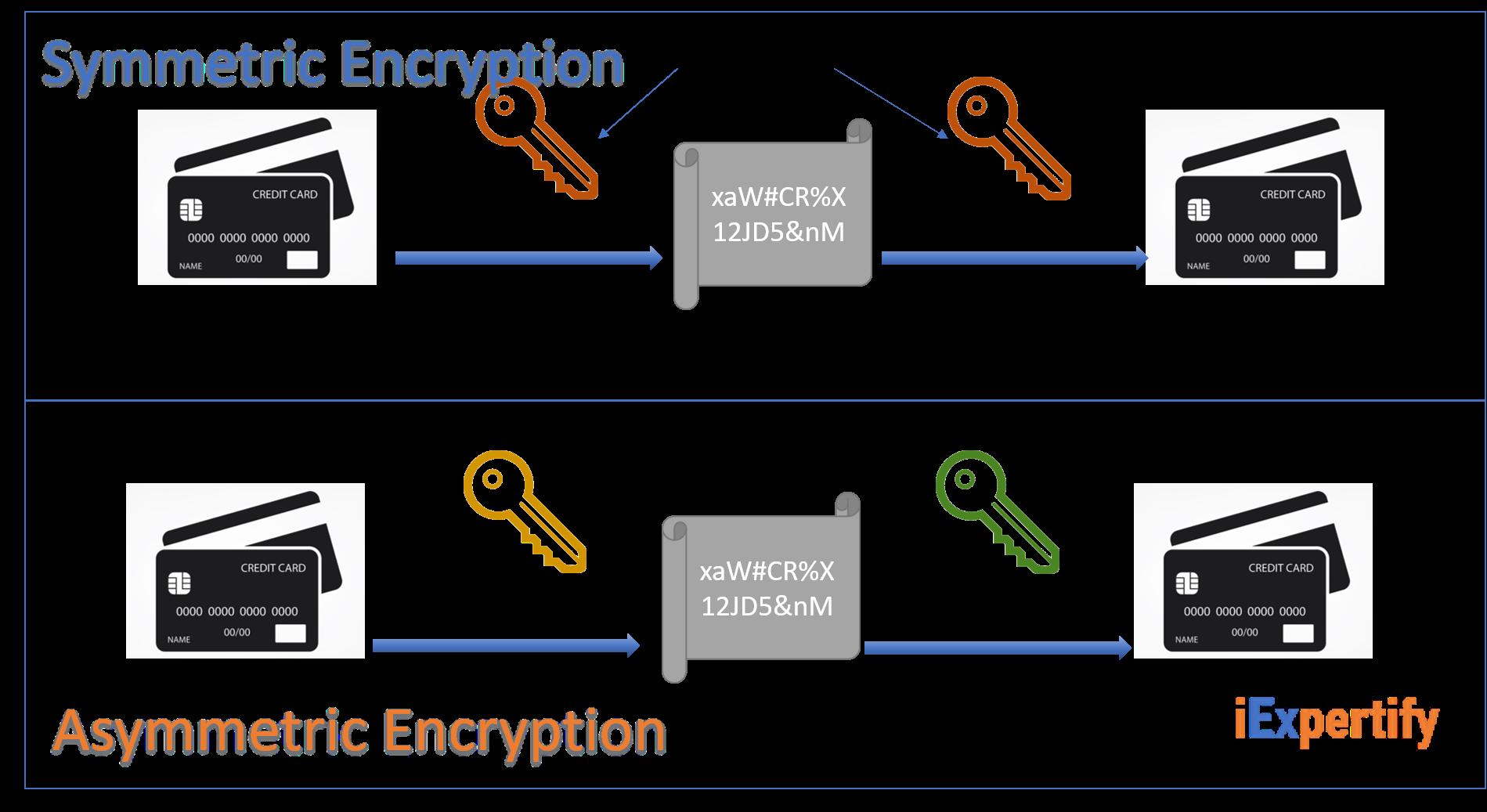 Symmetric and Asymmetric Encryption Decryption