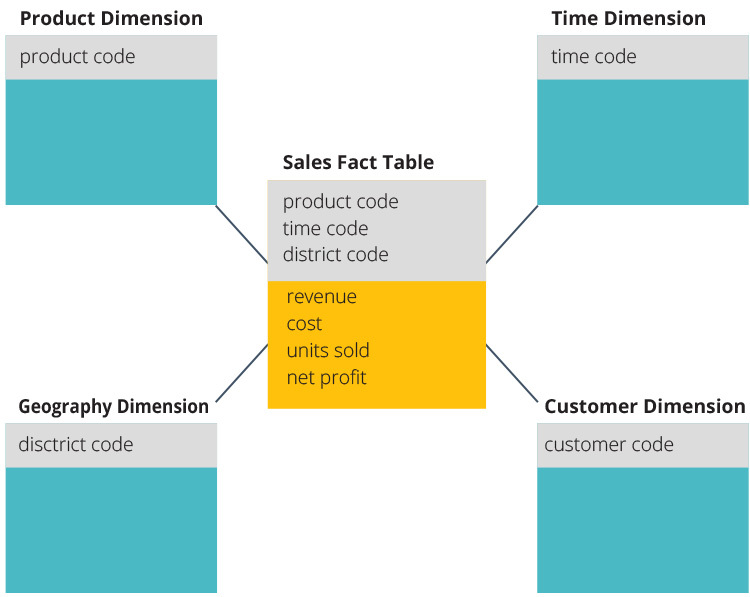 """What is Dimensional Model?  A dimensional model is a data structure technique optimized for Data warehousing tools. Dimensional modelling is used in Data Warehouse to organize data effectively and assist analytical operations on huge volumes of data. The concept of Dimensional Modelling was developed by Ralph Kimball and is comprised of """"fact"""" and """"dimension"""" tables.  Data Warehouse uses denormalized tables (flat tables). Whereas, operational database or OLTP systems use Normalized tables.  A Dimensional model is designed to read, summarize, analyze numeric information like values, balances, counts, weights, etc. in a data warehouse. In contrast, relation models are optimized for addition, updating and deletion of data in a real-time Online Transaction System.  The relational mode, normalization and ER models reduce redundancy in data. On the contrary, dimensional model arranges data in such a way that it is easier to retrieve information and generate reports.  Hence, Dimensional models are used in data warehouse /OLAP and not a good fit for OLTP or operational databases."""