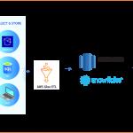 AWS Glue (Serverless ETL)