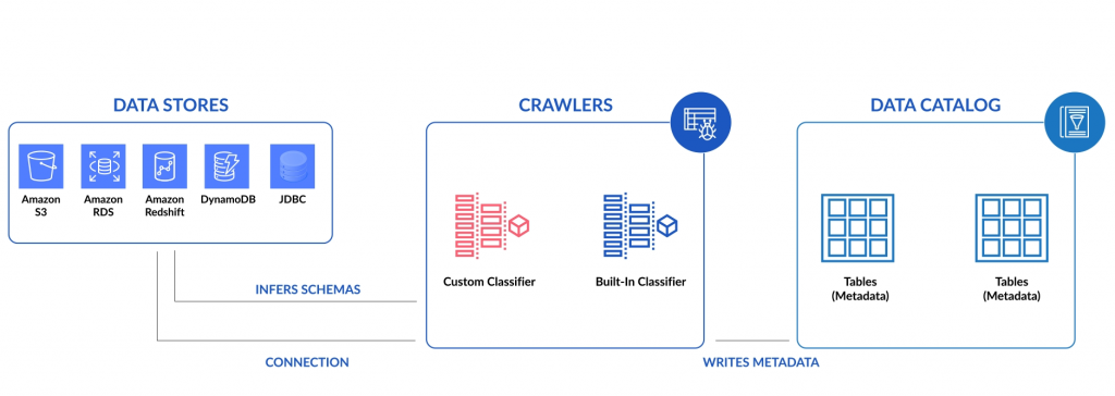 AWS GLUE crawlers infer schemas from connected datastores and stores metadata in the data catalog