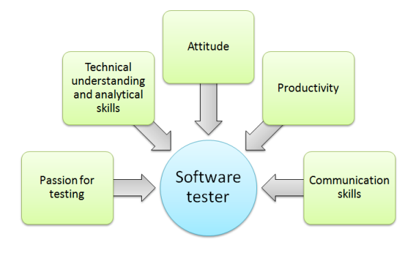 introduction_to_software_testing